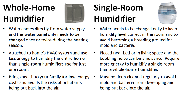 https://www.serviceexperts.com/corporate/uploads/Whole-Home%20Humidifier.png